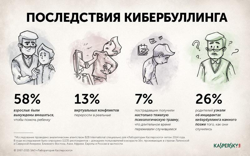 "Инфографика ""Последствия кибербуллинга"""